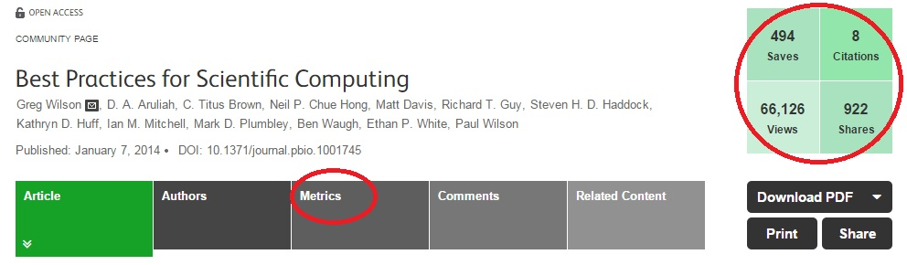 ALMs are freely available for every PLOS article – and a quick summary of key metrics appears in a handy box at the top right of the article page. Clicking on the metrics tab will take you to a more detailed breakdown of metrics for the article. Want to dig deeper? Go to http://article-level-metrics.staging.plos.org/