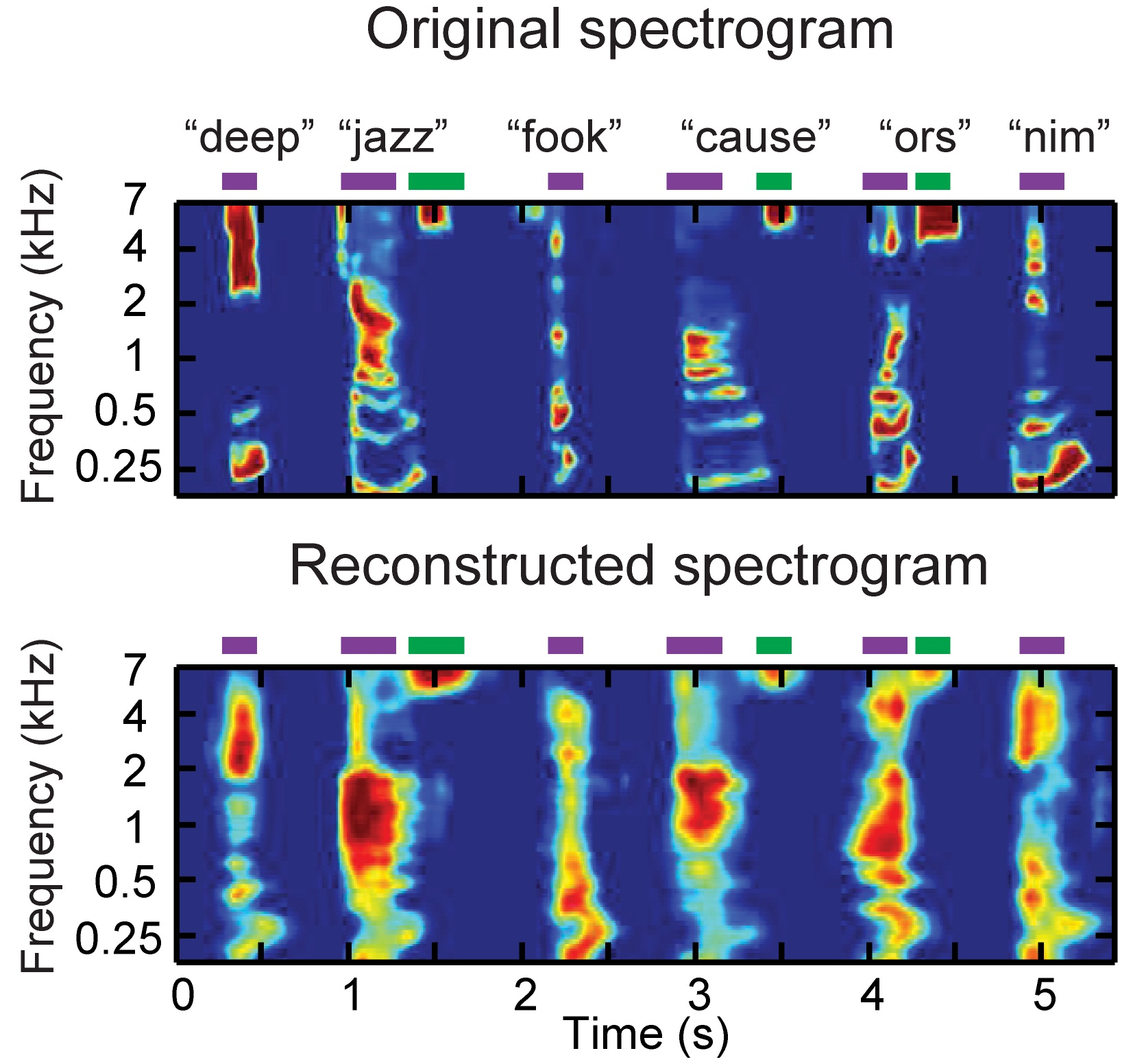 Spectrograms of the original stimulus (top) and reconstructed speech (bottom). doi:10.1371/journal.pbio.1001251.g002