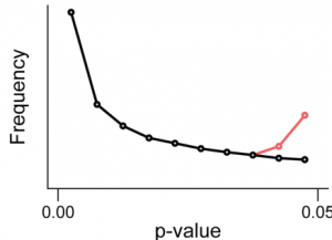 """This Figure, from the Head et al., Perspective on p-hacking, shows that p-hacking alters the distribution of p-values in the range considered """"statistically significant"""""""
